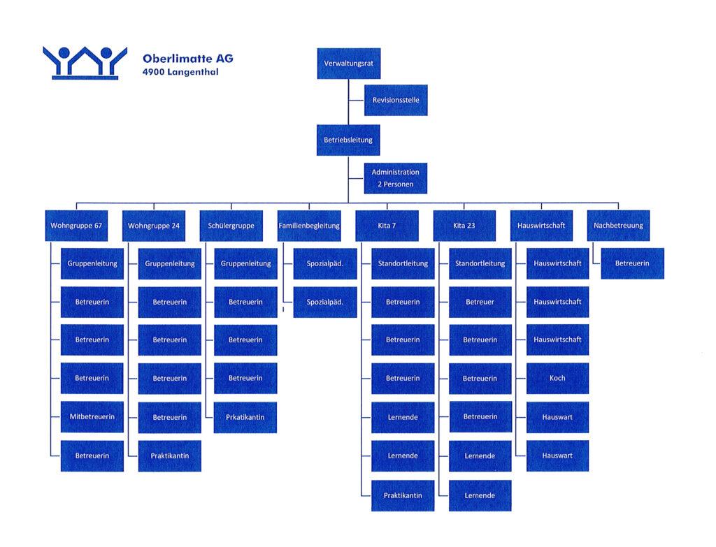 Organigramm Oberlimatte AG